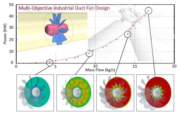 Multi-Objective Industrial Duct Fan Design