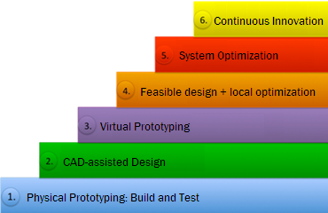 Optimization maturity model